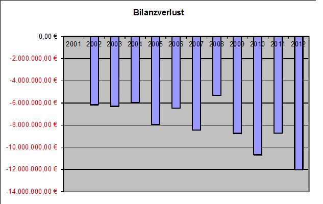 Schaudiagramm Bilanzverlust